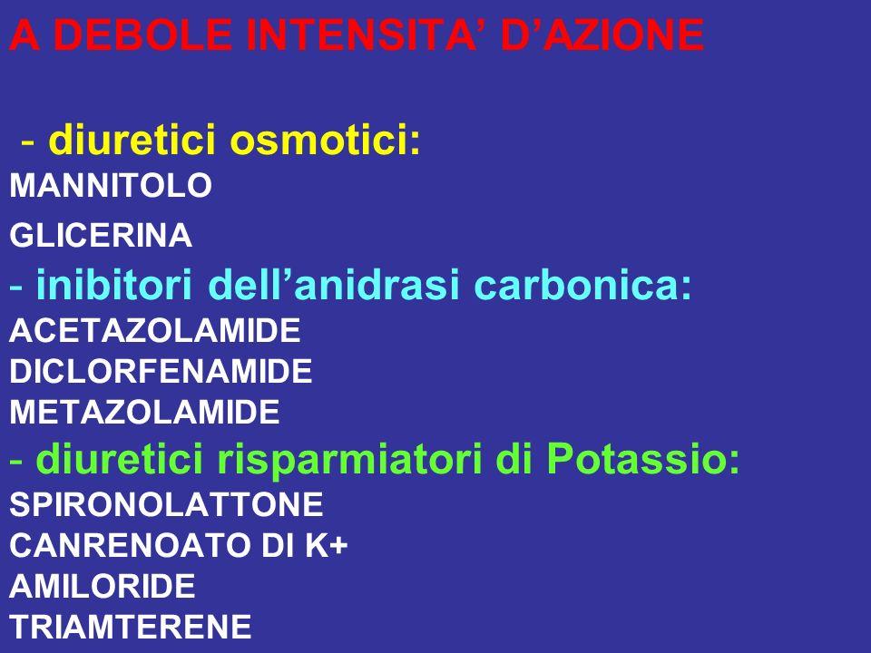 A DEBOLE INTENSITA' D'AZIONE - diuretici osmotici: MANNITOLO GLICERINA - inibitori dell'anidrasi carbonica: ACETAZOLAMIDE DICLORFENAMIDE METAZOLAMIDE - diuretici risparmiatori di Potassio: SPIRONOLATTONE CANRENOATO DI K+ AMILORIDE TRIAMTERENE