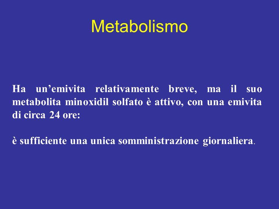 MetabolismoHa un'emivita relativamente breve, ma il suo metabolita minoxidil solfato è attivo, con una emivita di circa 24 ore: