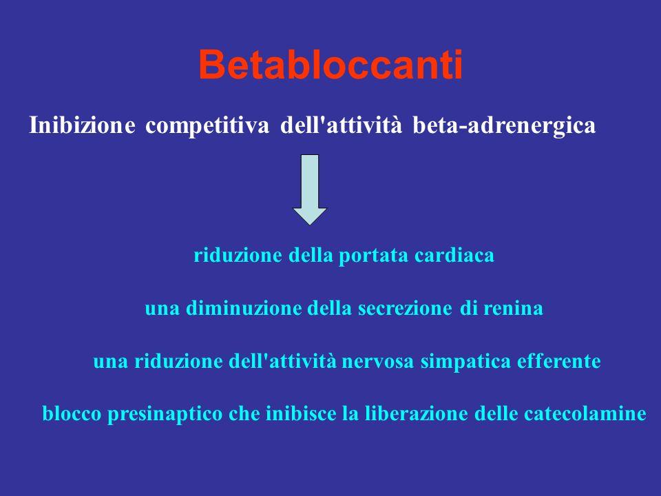 Betabloccanti Inibizione competitiva dell attività beta-adrenergica