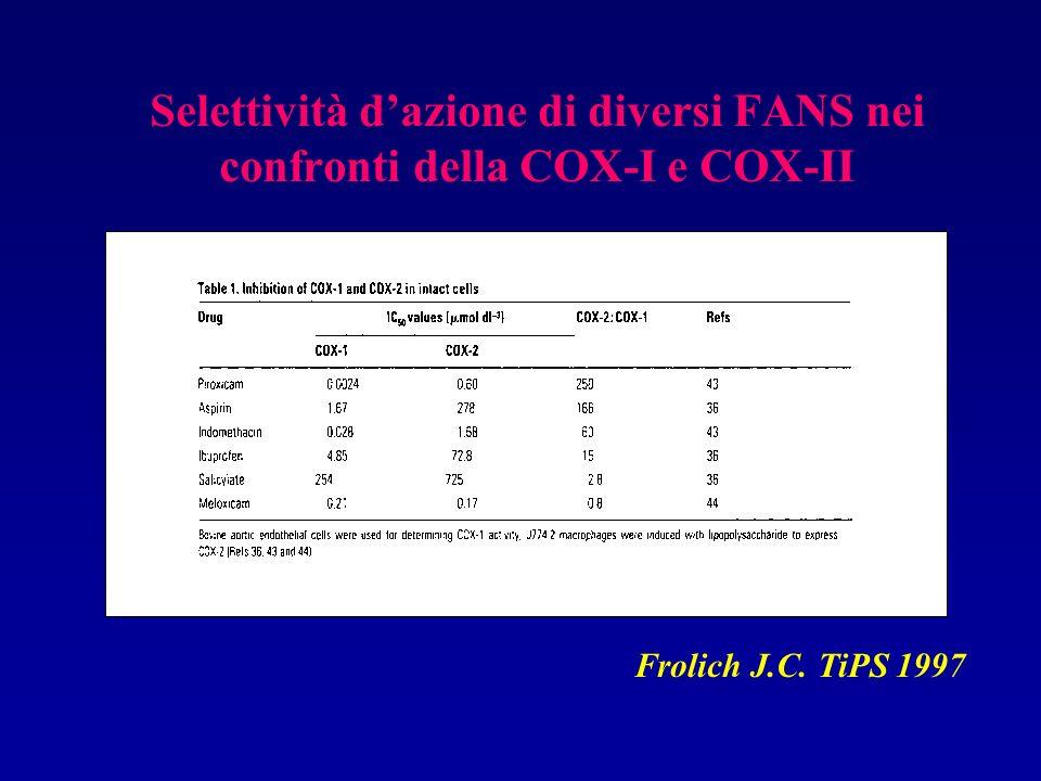 Selettività d'azione di diversi FANS nei confronti della COX-I e COX-II