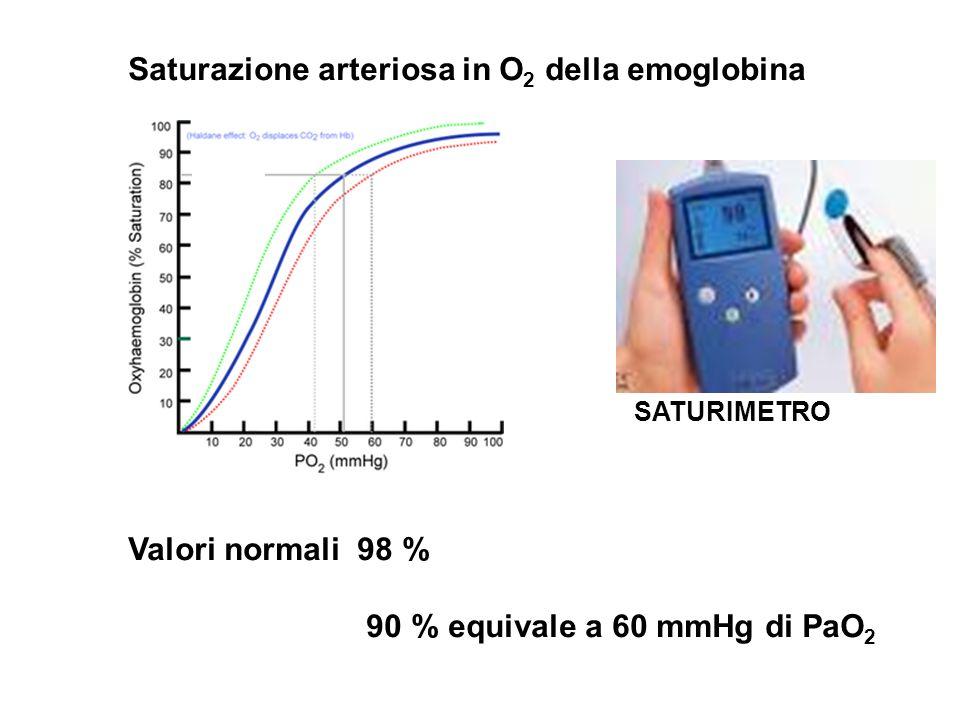 Saturazione arteriosa in O2 della emoglobina
