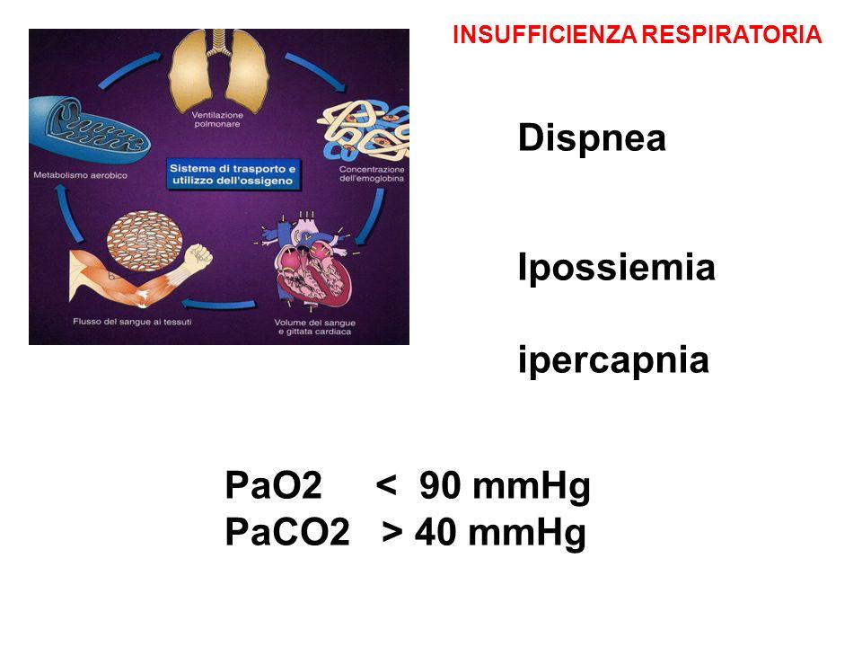 Dispnea Ipossiemia ipercapnia PaO2 < 90 mmHg PaCO2 > 40 mmHg