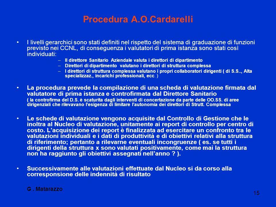 Procedura A.O.Cardarelli