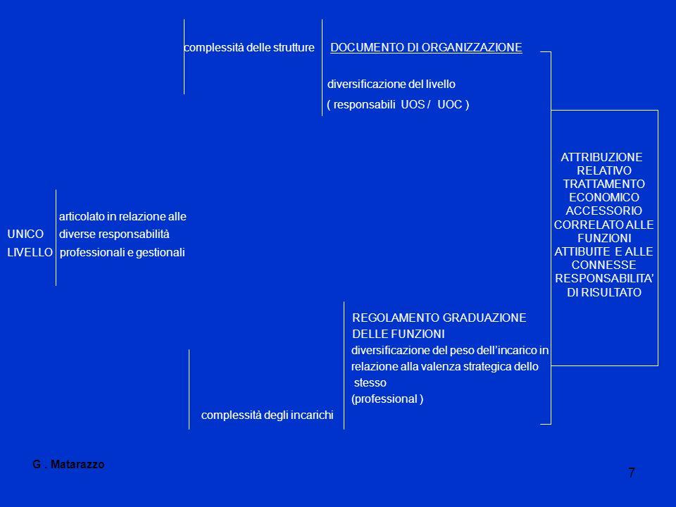 complessità delle strutture DOCUMENTO DI ORGANIZZAZIONE