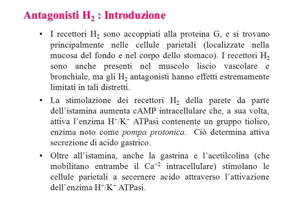 Antagonisti H2 : Introduzione