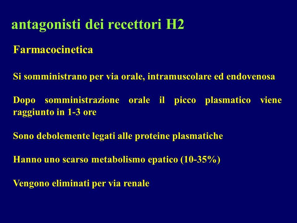 antagonisti dei recettori H2