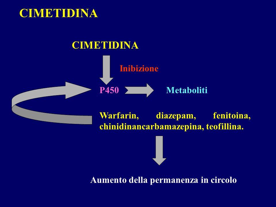 CIMETIDINA CIMETIDINA Inibizione P450 Metaboliti