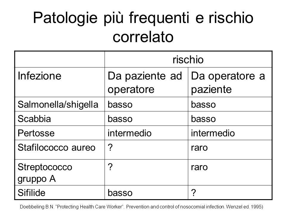 Patologie più frequenti e rischio correlato