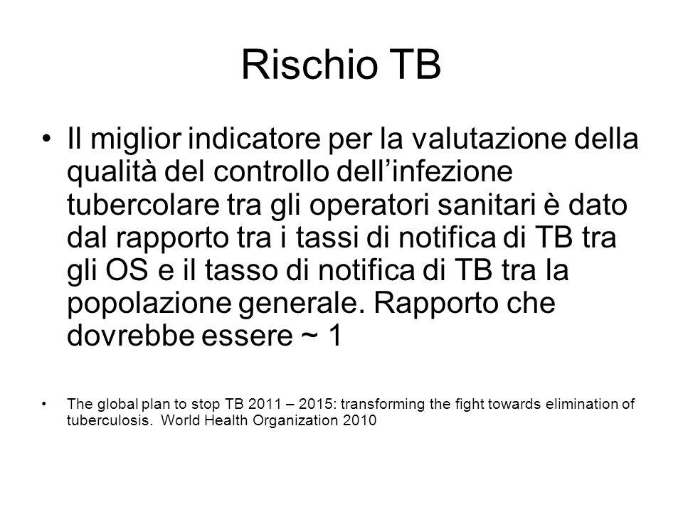 Rischio TB