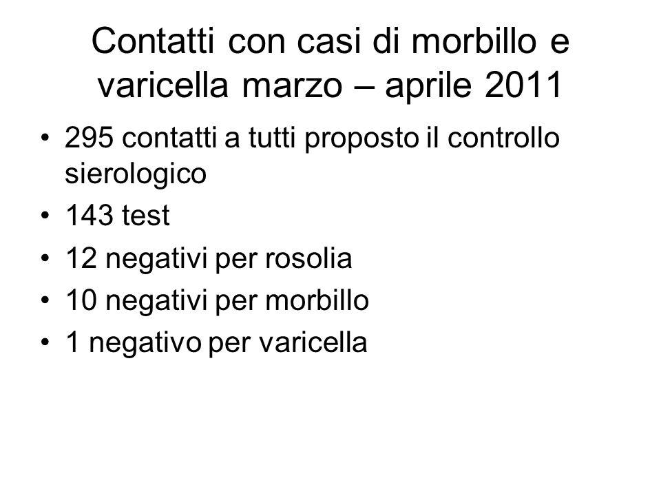 Contatti con casi di morbillo e varicella marzo – aprile 2011