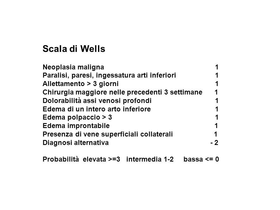 Scala di Wells Neoplasia maligna 1