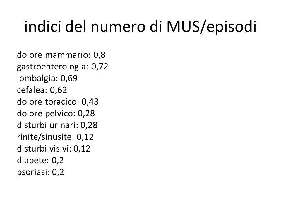 indici del numero di MUS/episodi