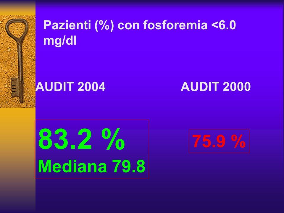 83.2 % 75.9 % Mediana 79.8 Pazienti (%) con fosforemia <6.0 mg/dl