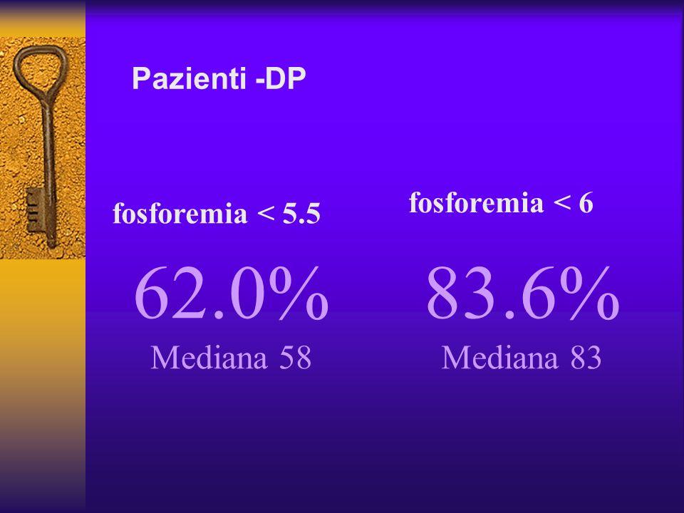 62.0% 83.6% Mediana 58 Mediana 83 Pazienti -DP fosforemia < 6