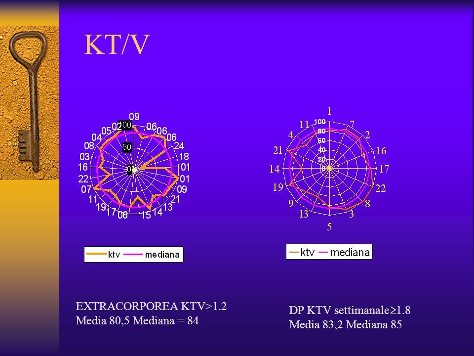 KT/V EXTRACORPOREA KTV>1.2 DP KTV settimanale1.8