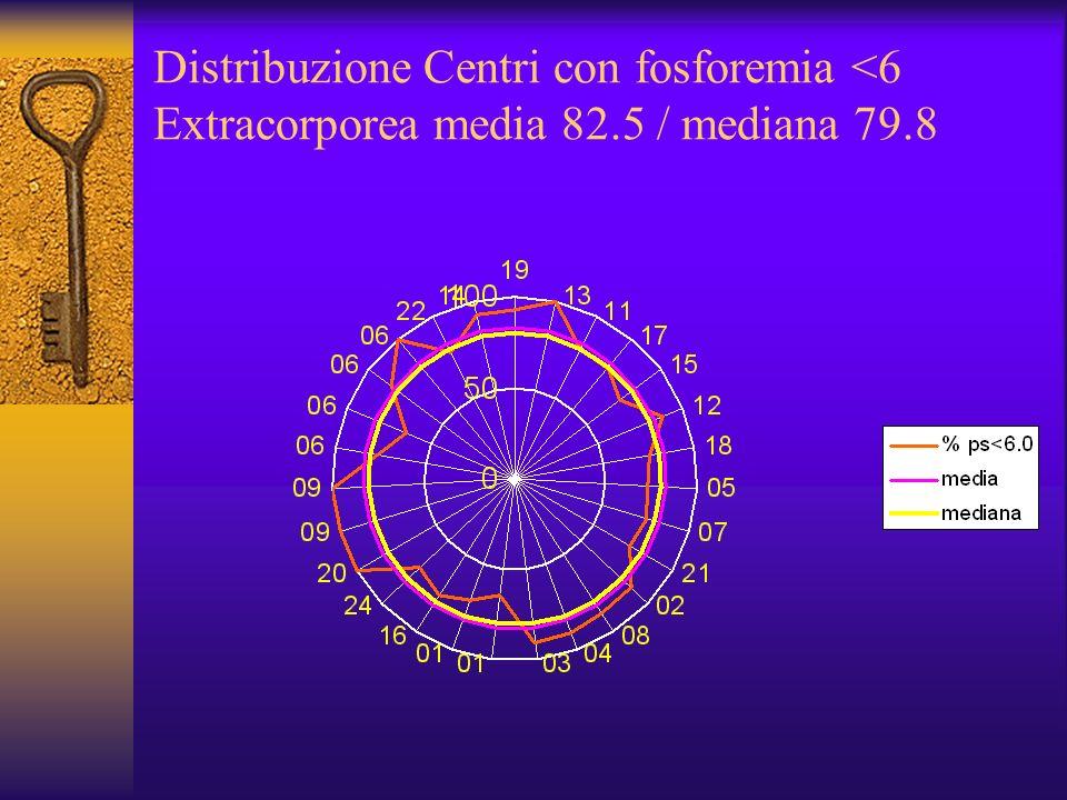 Distribuzione Centri con fosforemia <6 Extracorporea media 82