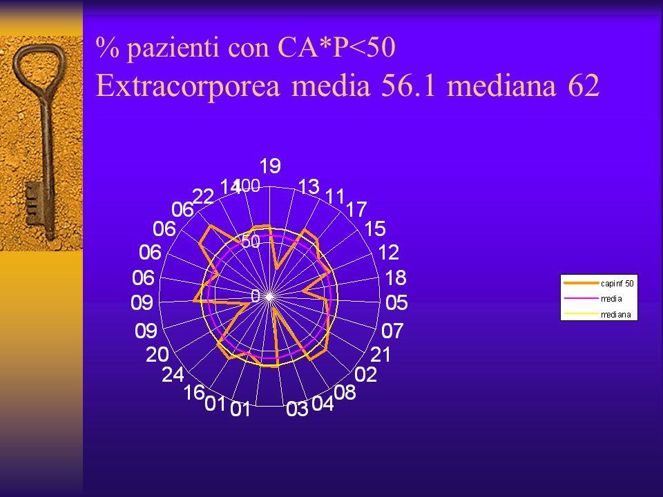 % pazienti con CA*P<50 Extracorporea media 56.1 mediana 62