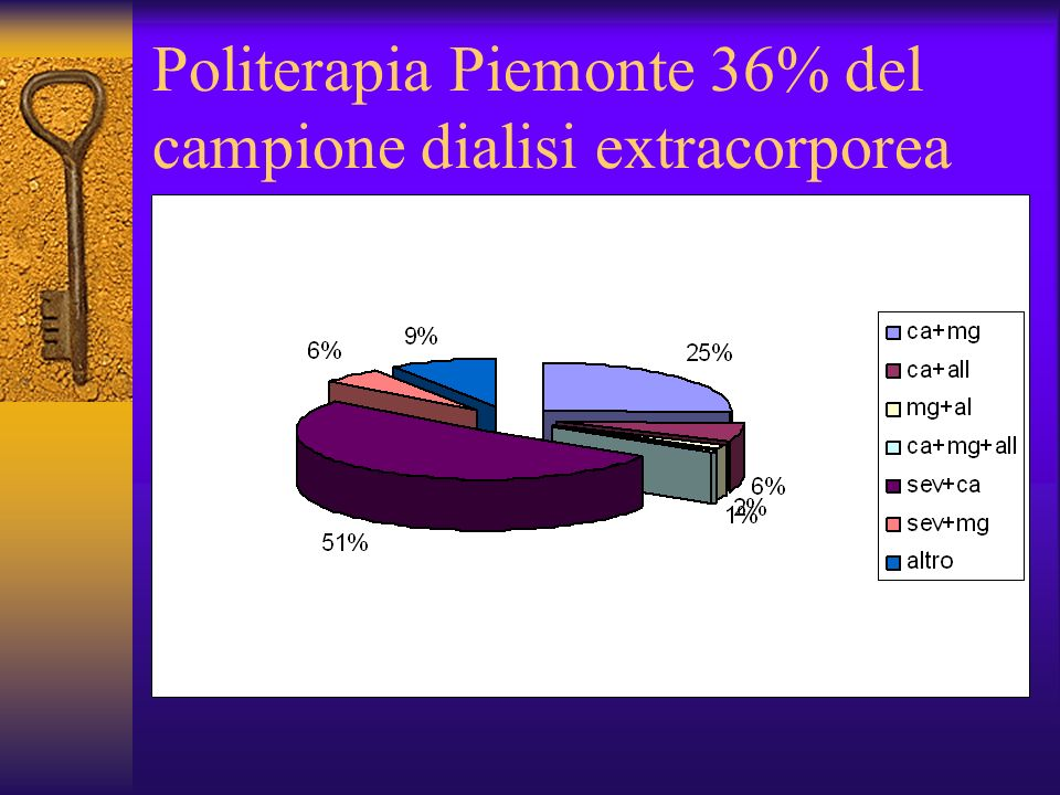 Politerapia Piemonte 36% del campione dialisi extracorporea