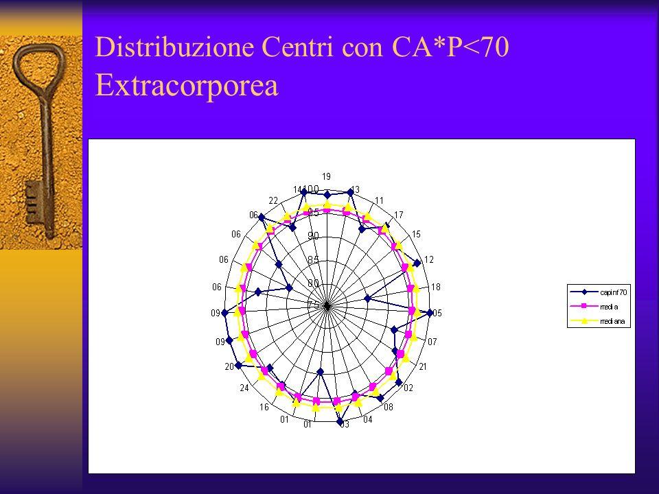 Distribuzione Centri con CA*P<70 Extracorporea