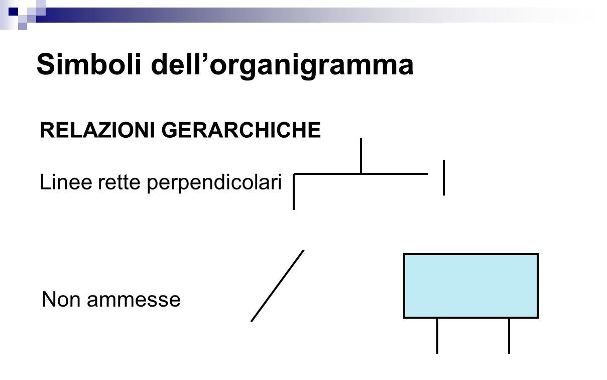 Simboli dell'organigramma
