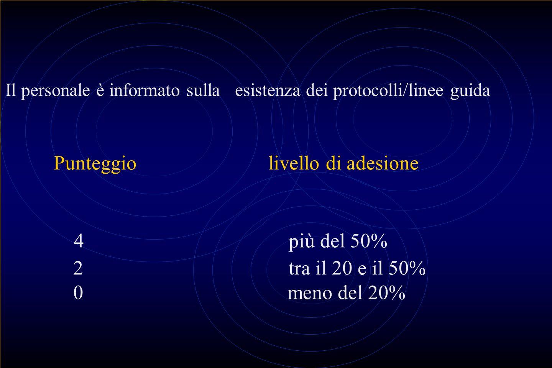 Il personale è informato sulla esistenza dei protocolli/linee guida Punteggio livello di adesione 4 più del 50% 2 tra il 20 e il 50% 0 meno del 20%