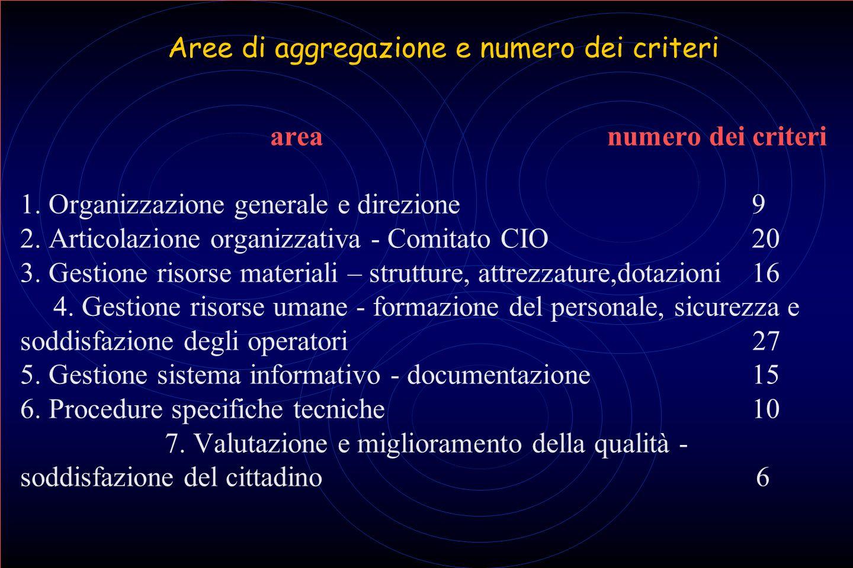 Aree di aggregazione e numero dei criteri. area. numero dei criteri 1