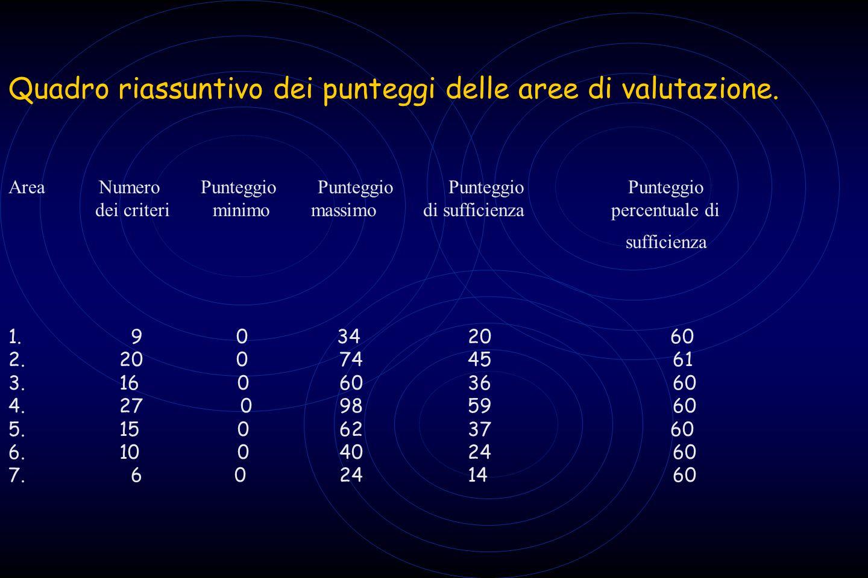 Quadro riassuntivo dei punteggi delle aree di valutazione