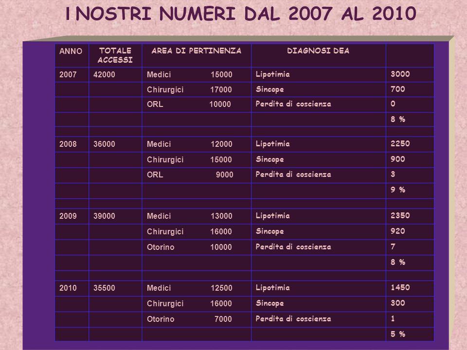 I NOSTRI NUMERI DAL 2007 AL 2010 ANNO TOTALE ACCESSI