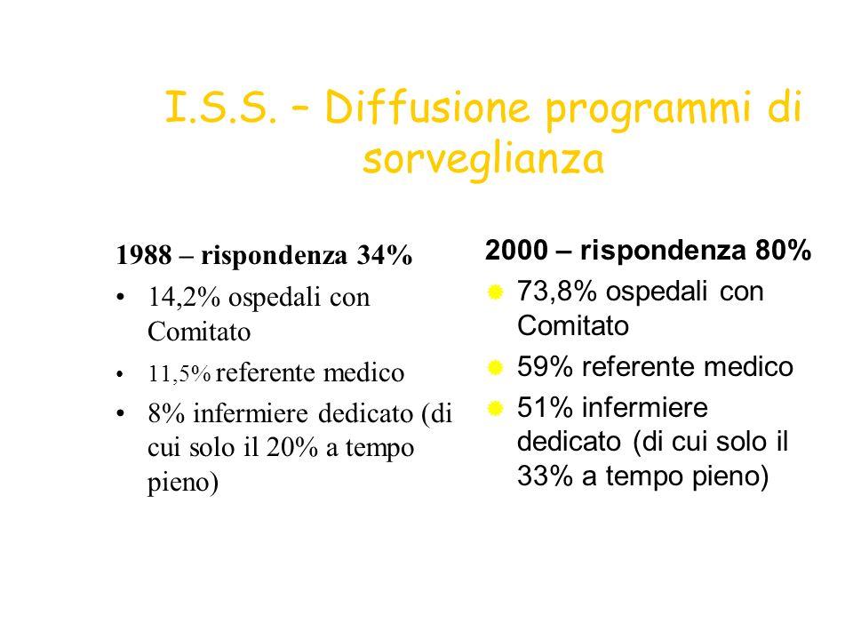 I.S.S. – Diffusione programmi di sorveglianza