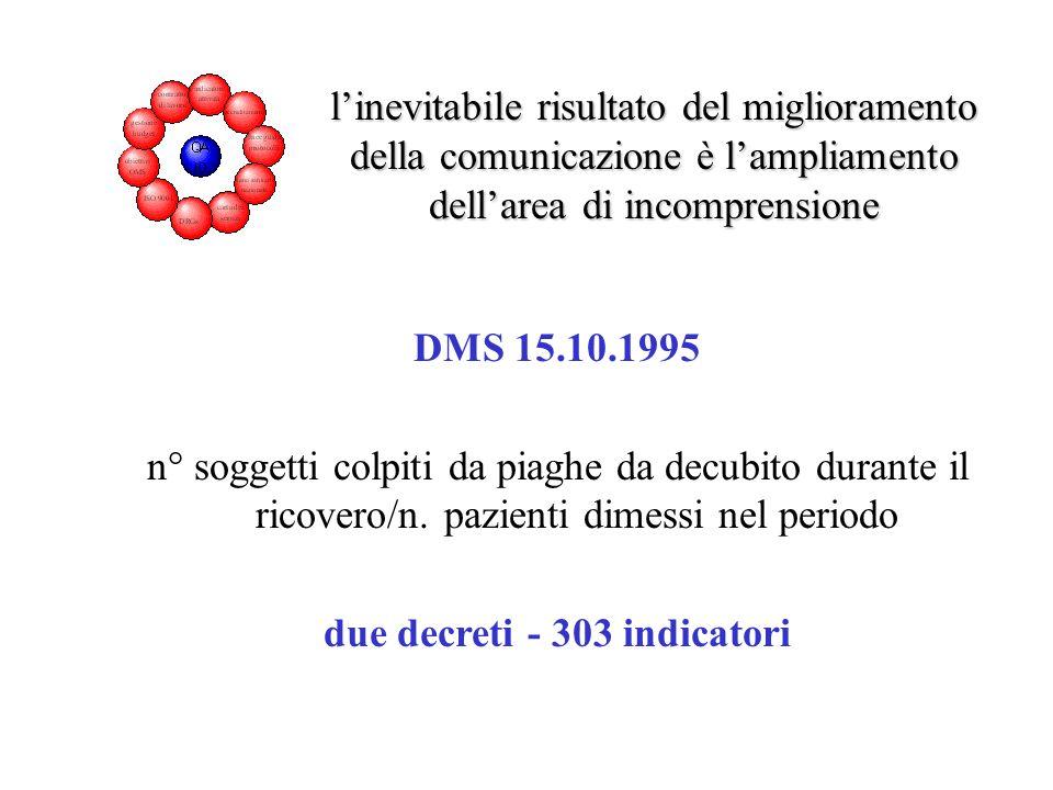due decreti - 303 indicatori