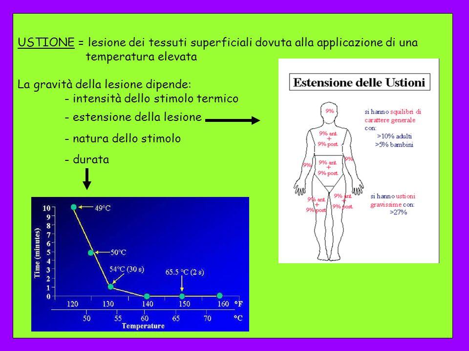 USTIONE = lesione dei tessuti superficiali dovuta alla applicazione di una