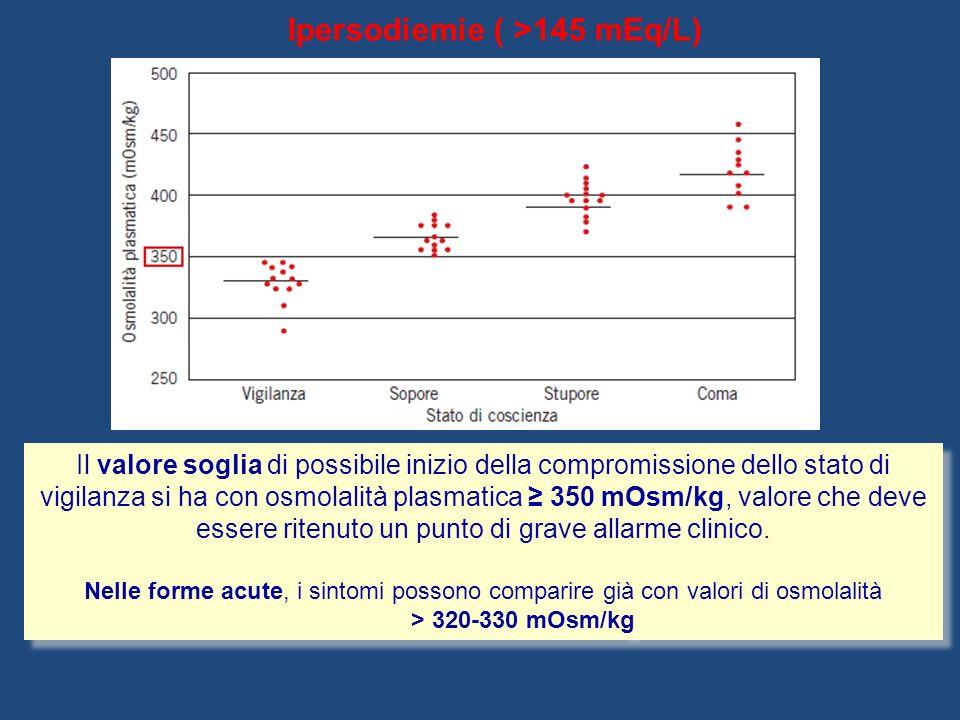 Ipersodiemie ( >145 mEq/L)