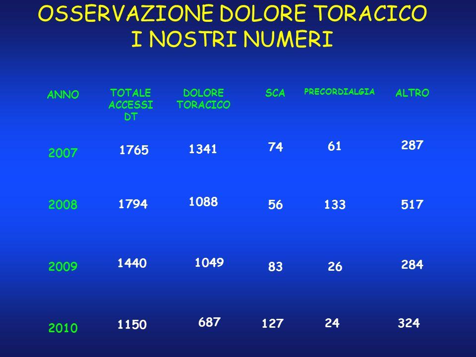 OSSERVAZIONE DOLORE TORACICO