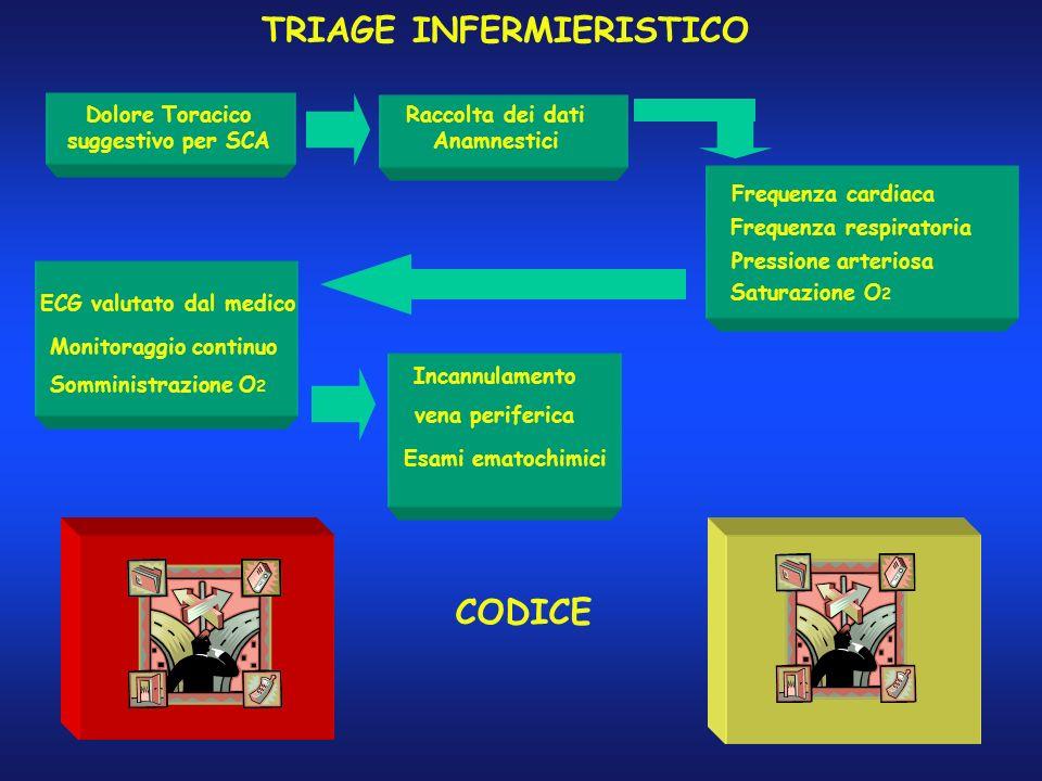 TRIAGE INFERMIERISTICO CODICE