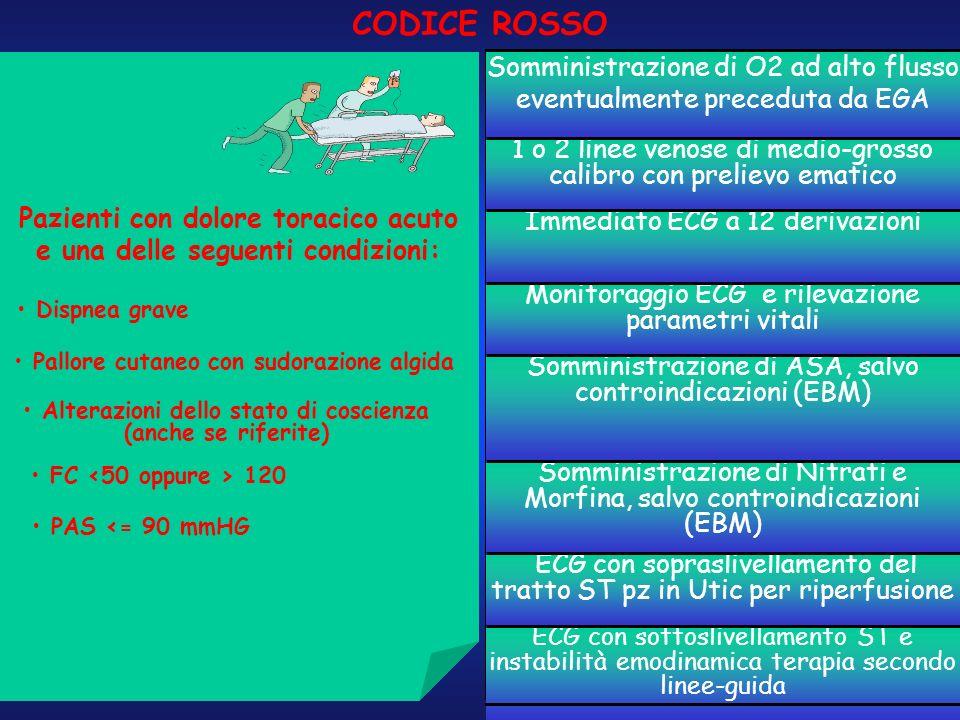 CODICE ROSSO Pazienti con dolore toracico acuto e una delle seguenti condizioni: Dispnea grave. Pallore cutaneo con sudorazione algida.