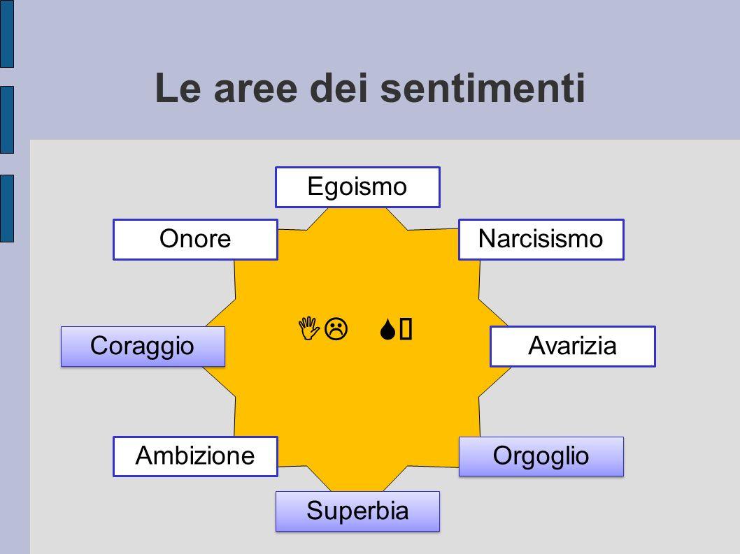 Le aree dei sentimenti IL SÉ Egoismo Onore Narcisismo Coraggio