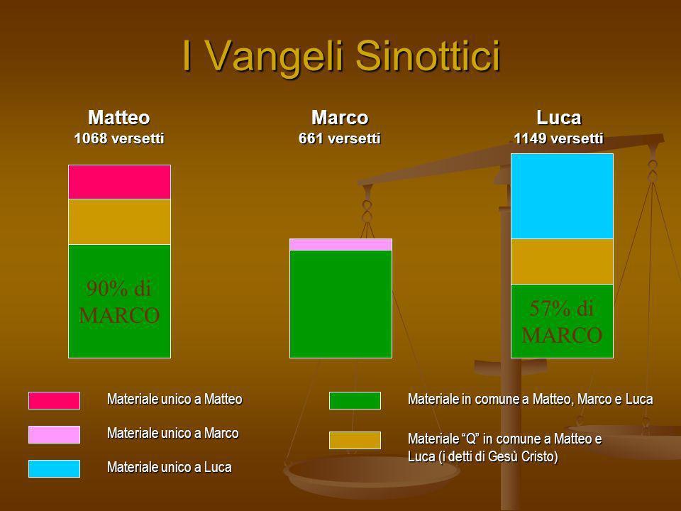 I Vangeli Sinottici 90% di MARCO 57% di MARCO Matteo Marco Luca