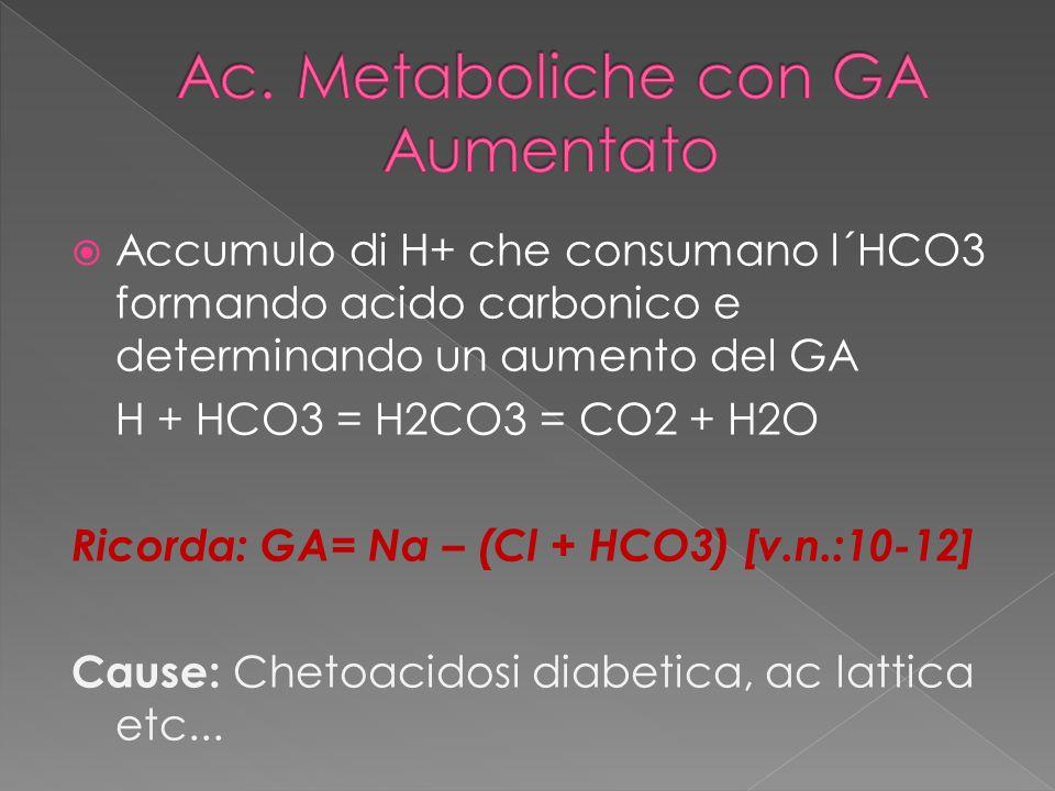 Ac. Metaboliche con GA Aumentato