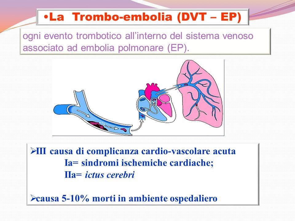 La Trombo-embolia (DVT – EP)