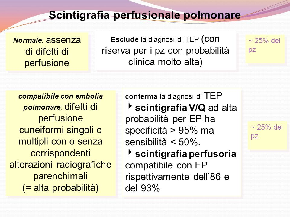 Scintigrafia perfusionale polmonare