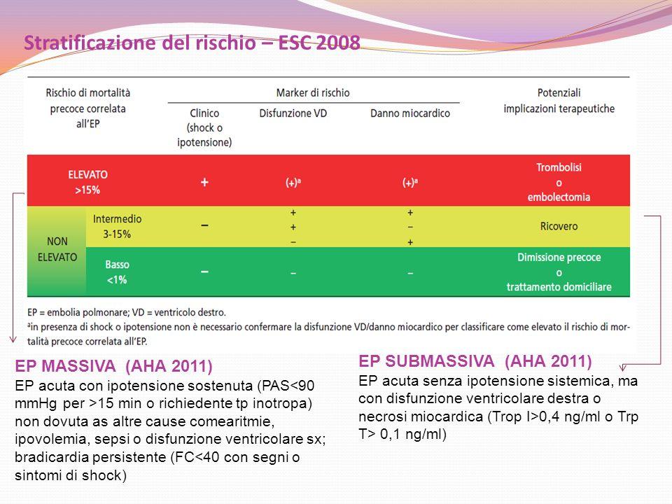 Stratificazione del rischio – ESC 2008