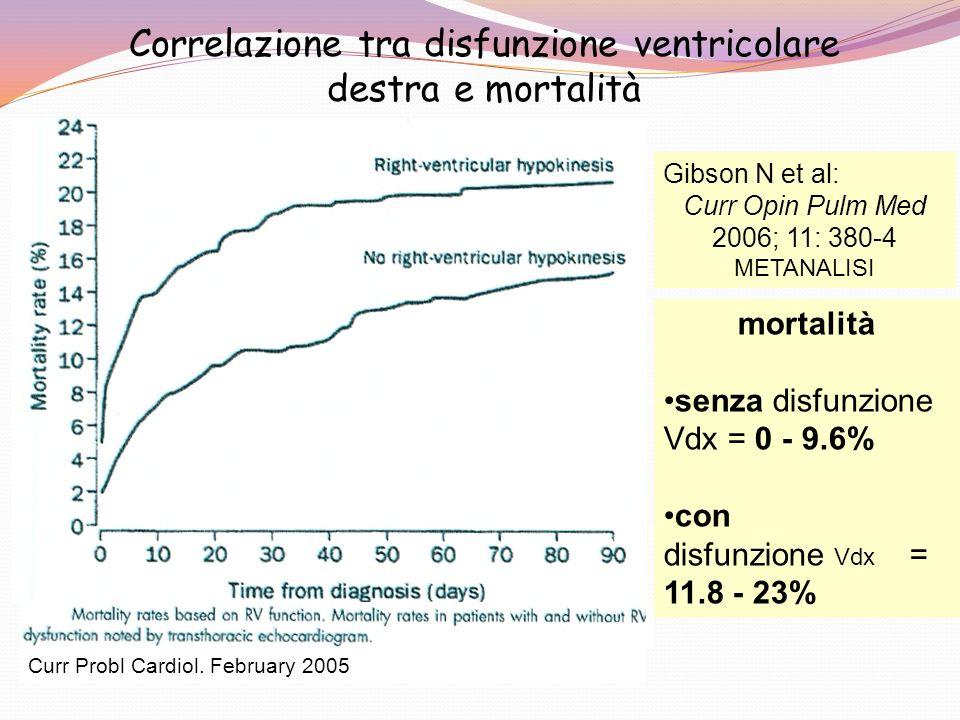 Correlazione tra disfunzione ventricolare destra e mortalità