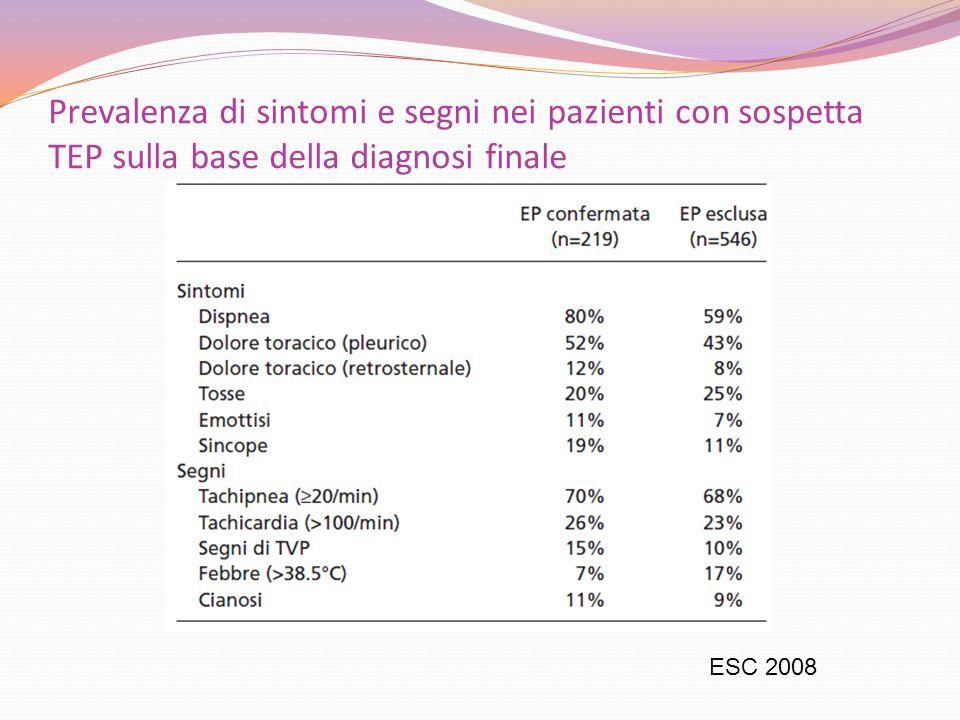 Prevalenza di sintomi e segni nei pazienti con sospetta TEP sulla base della diagnosi finale