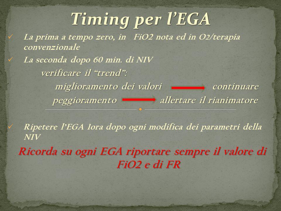 Ricorda su ogni EGA riportare sempre il valore di FiO2 e di FR