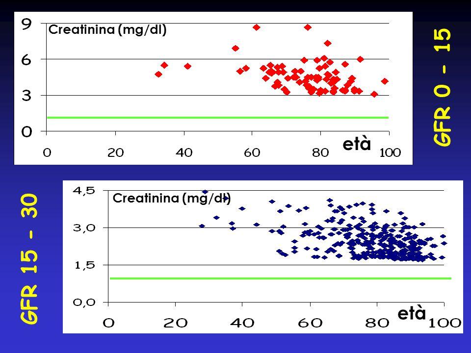Creatinina (mg/dl) GFR 0 - 15 età Creatinina (mg/dl) GFR 15 - 30 età