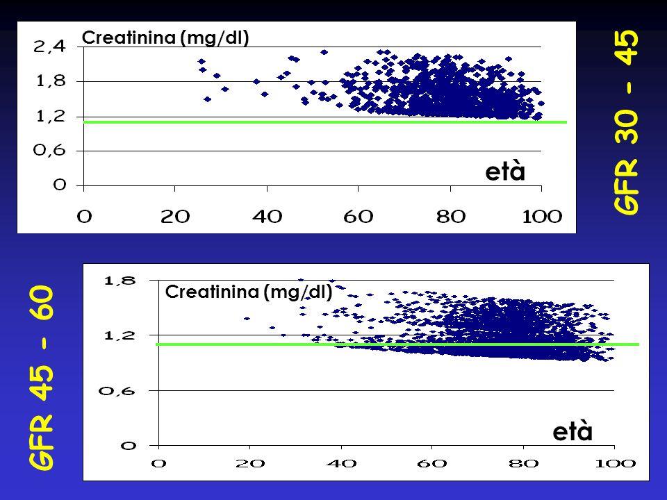 Creatinina (mg/dl) GFR 30 - 45 età Creatinina (mg/dl) GFR 45 - 60 età