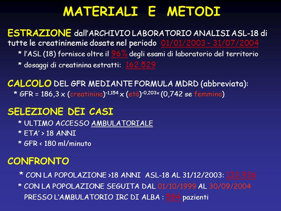 MATERIALI E METODI ESTRAZIONE dall'ARCHIVIO LABORATORIO ANALISI ASL-18 di tutte le creatininemie dosate nel periodo 01/01/2003 – 31/07/2004.