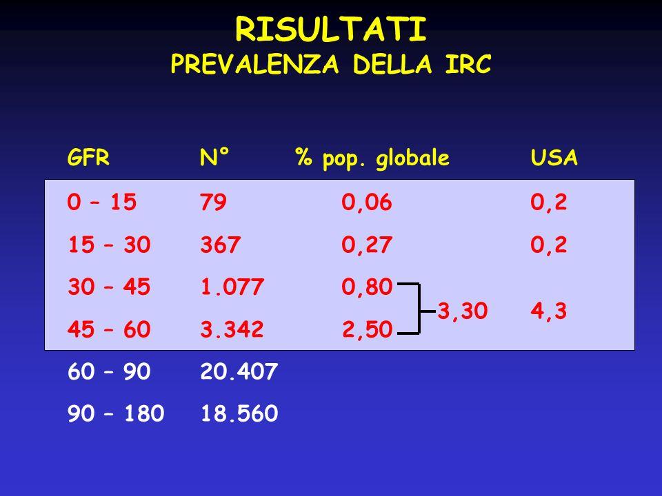 RISULTATI PREVALENZA DELLA IRC GFR N° % pop. globale USA
