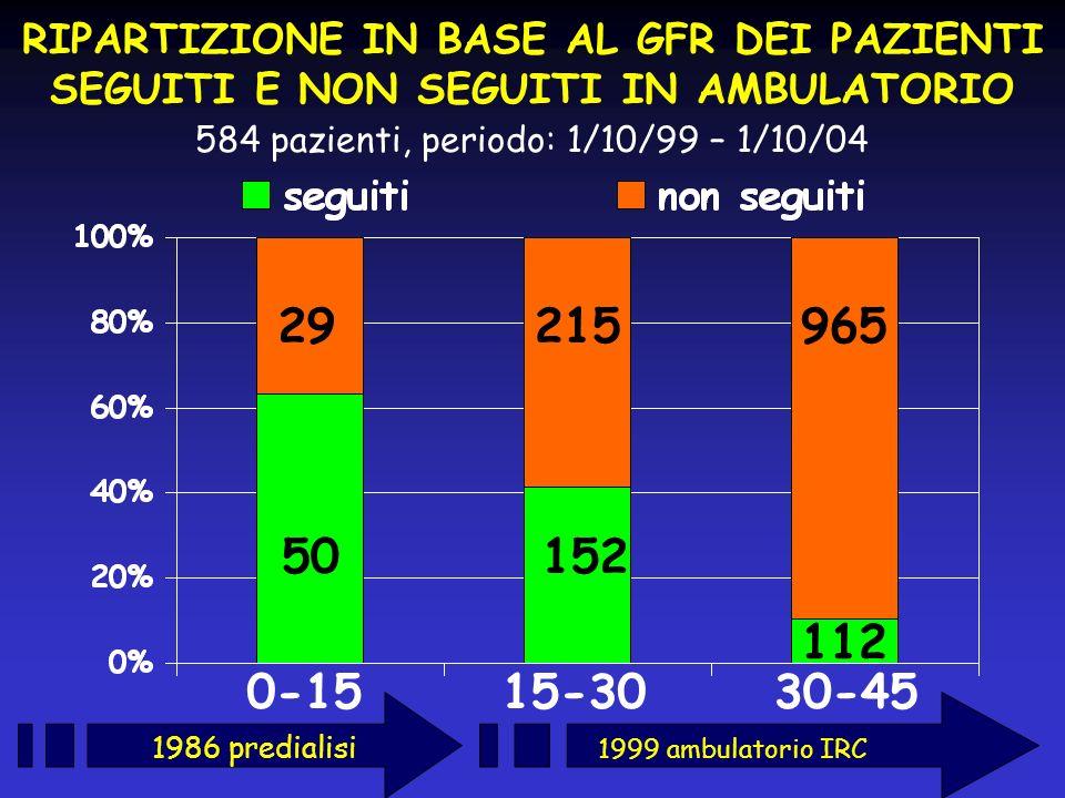 584 pazienti, periodo: 1/10/99 – 1/10/04