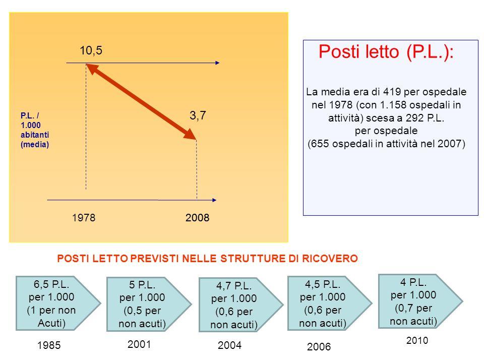 Posti letto (P.L.): 10,5 3,7 La media era di 419 per ospedale